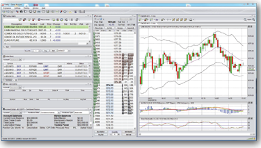 Impact of commodity trading platforms
